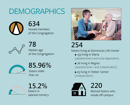 Infographic showing statistics on the Congregation
